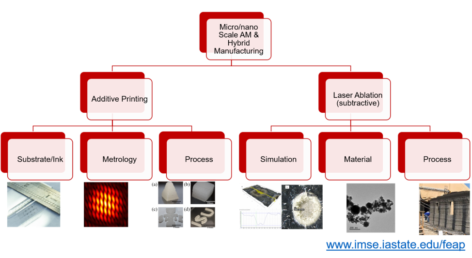 mirco/nano scale additive manufacturing and hybrid manufacturing