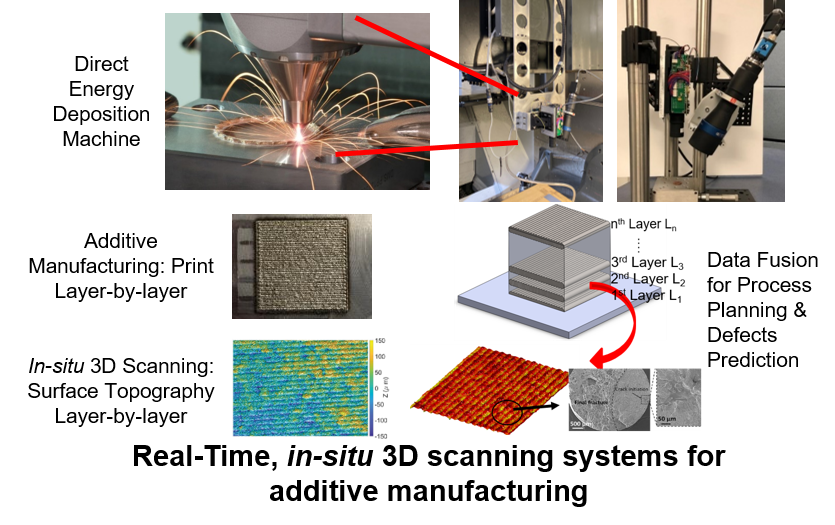 3d scanning systems