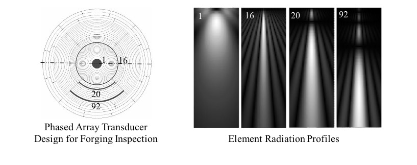 element radiation profiles